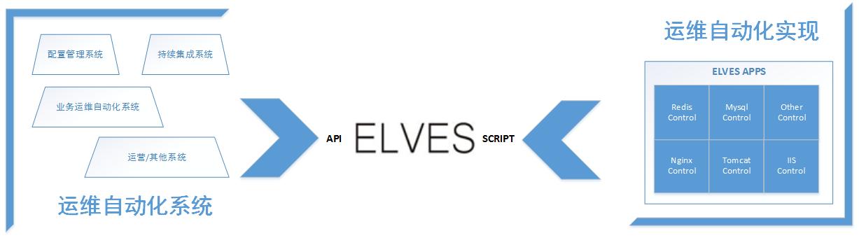自动化运维开发平台 ELVES